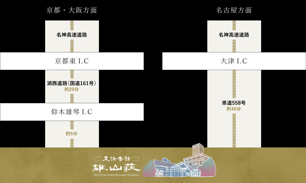 京都大阪方面・名古屋方面
